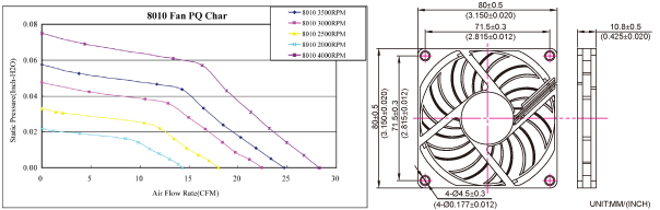 P&Q Curve / Dimensions Drawing